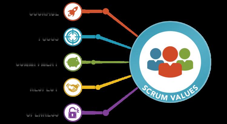 Scrum_Values
