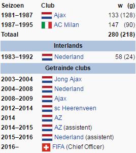 Voetbalpaspoort Marco van Basten