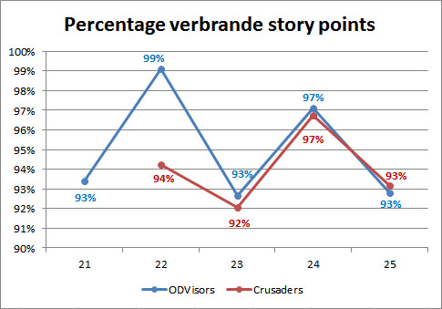 Percentage user story