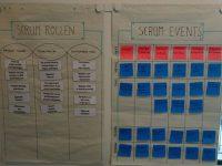 Scrumtrainingen met workshops over basiskennis scrum