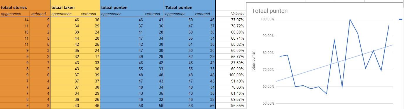 Statistieken over velocity bij scrum voor thuis