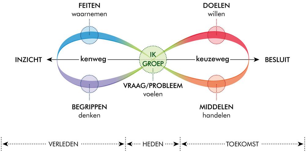 Model dynamische oordeelsvorming bij conflicten