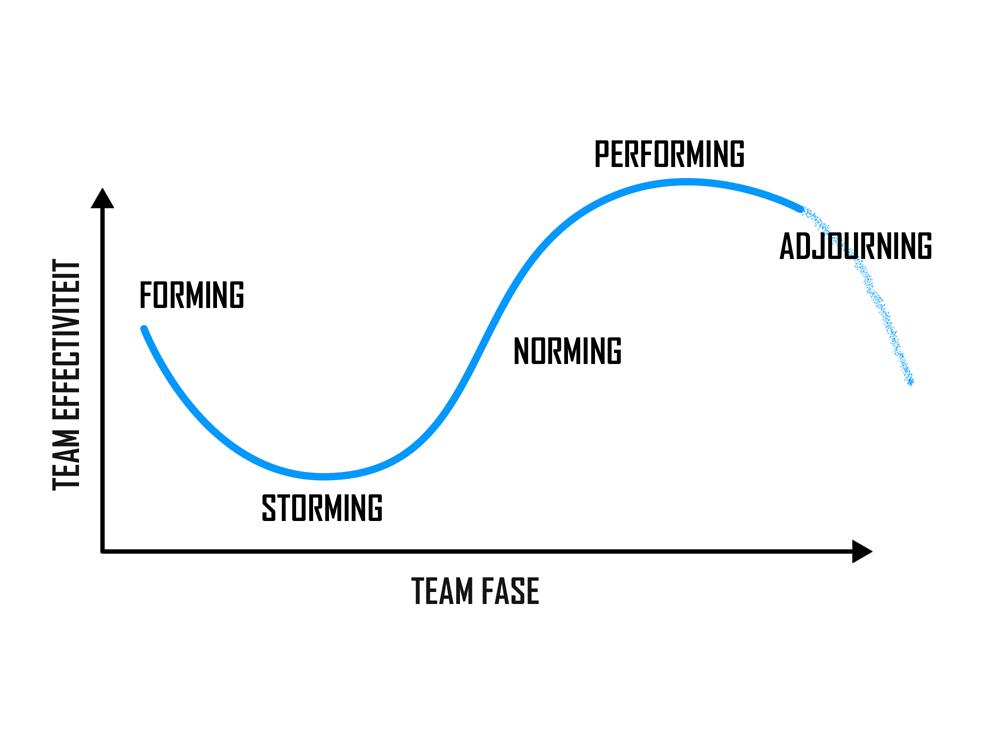 Teamcoaching aanpassen bij verschillende teams