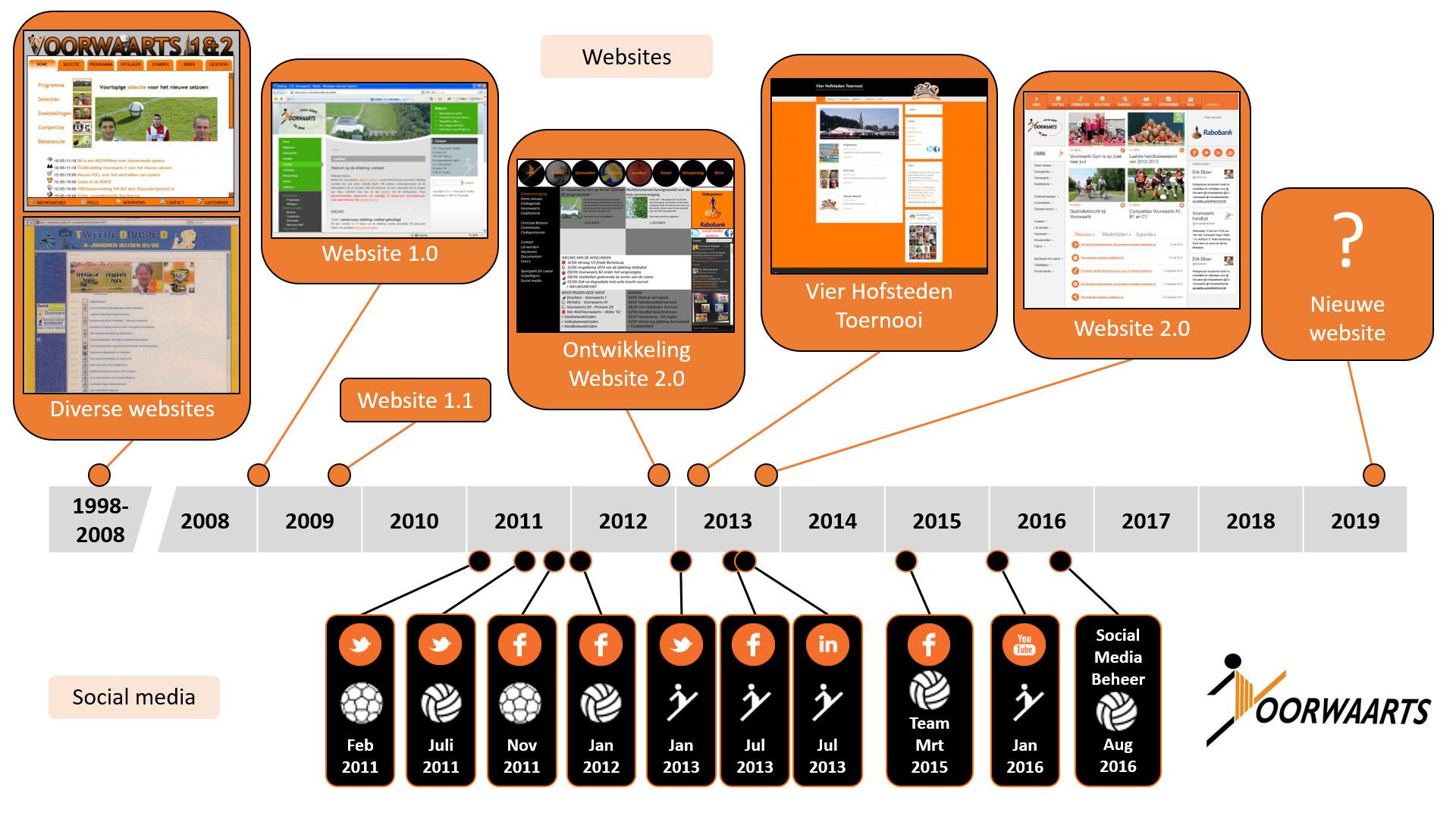 Webmaster Voorwaarts timeline website social media
