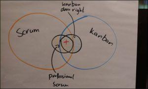 PSK Scrum Kanban training