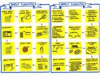 Sprint Planning stappenplan blog
