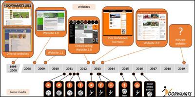 Website webmaster jaren