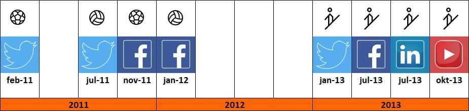 Social media accounts Voorwaarts ontstaan