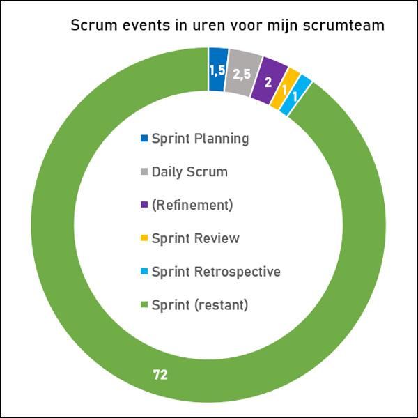 Scrum events in uren voor mijn scrumteam